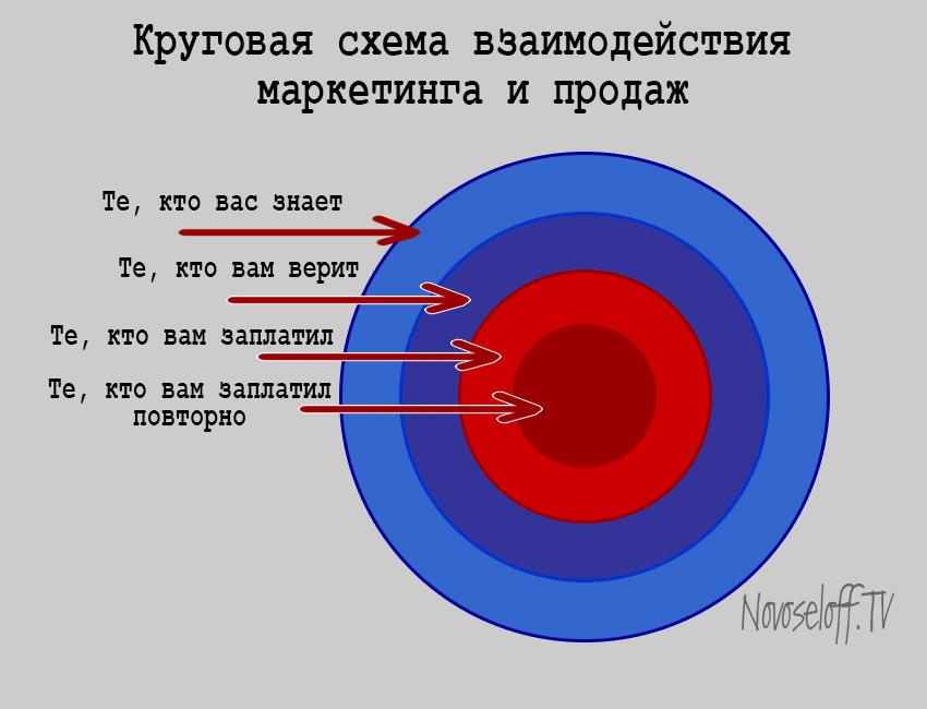 Marketing-i-prodazhi-dlya-chainikov