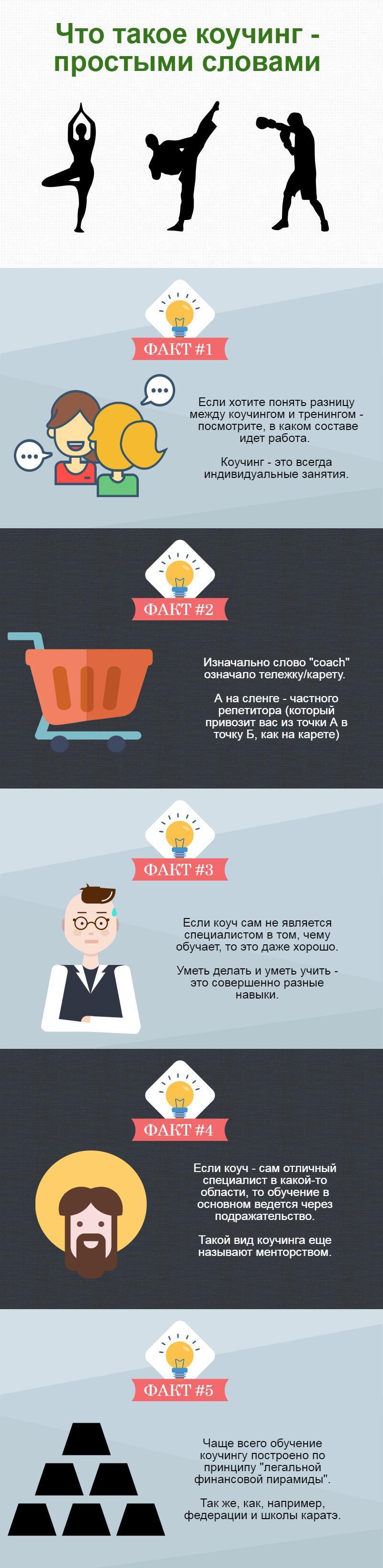 chto-takoe-kouching-infografic