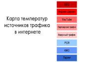 Карта температур трафика