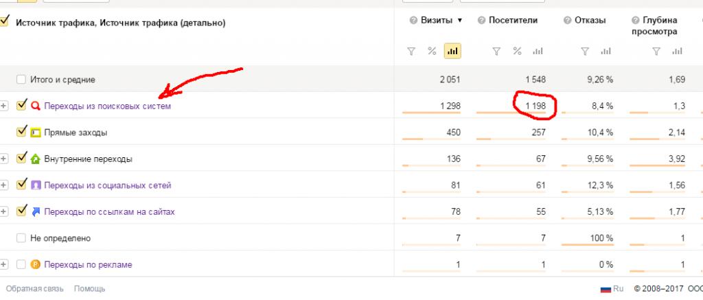 Обзор источников трафика в Яндекс-Метрике