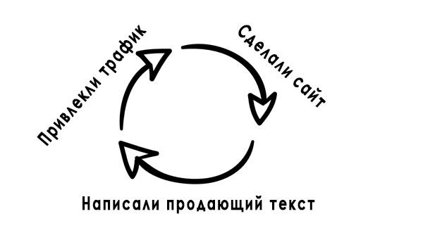 Развитие навыков в интернете