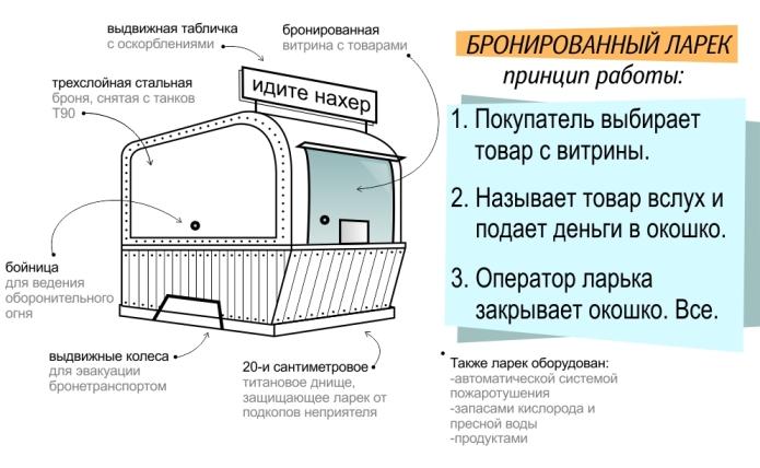 Пример бизнес плана - юмор