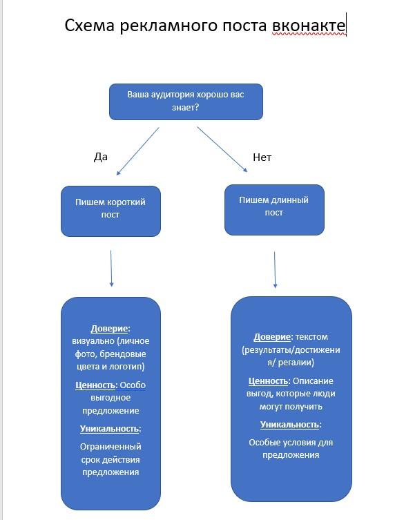 Шаблон продающего поста вконтакте